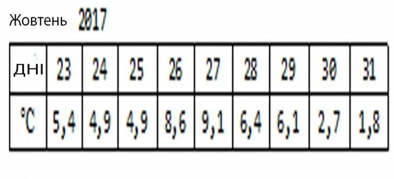 Скільки тернополянам доведеться заплатити за теплопостачання у жовтні? (таблиця), фото-1