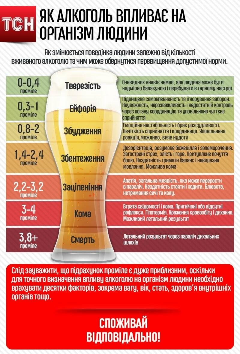 Свята без похмілля і шкоди для печінки: нарколог розповіла, як правильно вживати алкоголь , фото-1