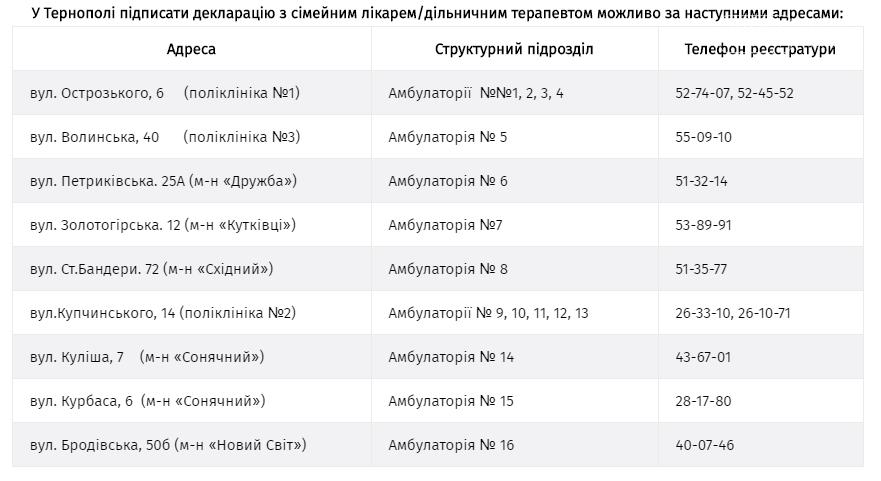 Усі комунальні заклади охорони здоров'я у Тернополі зареєстровані в системі eHealth, фото-1