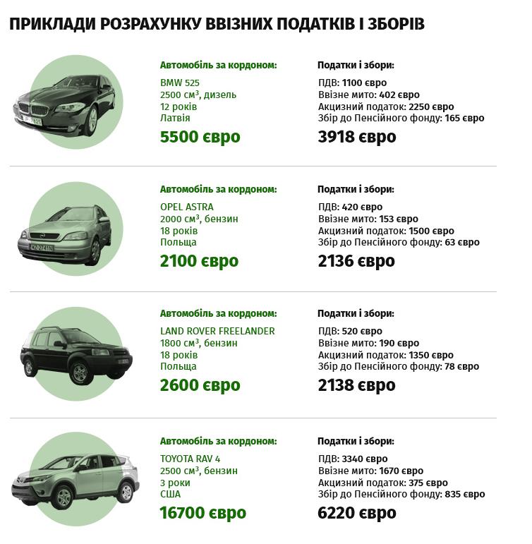 Скільки коштуватиме тернополянам розмитнення авто з Європи за новим законом? , фото-1
