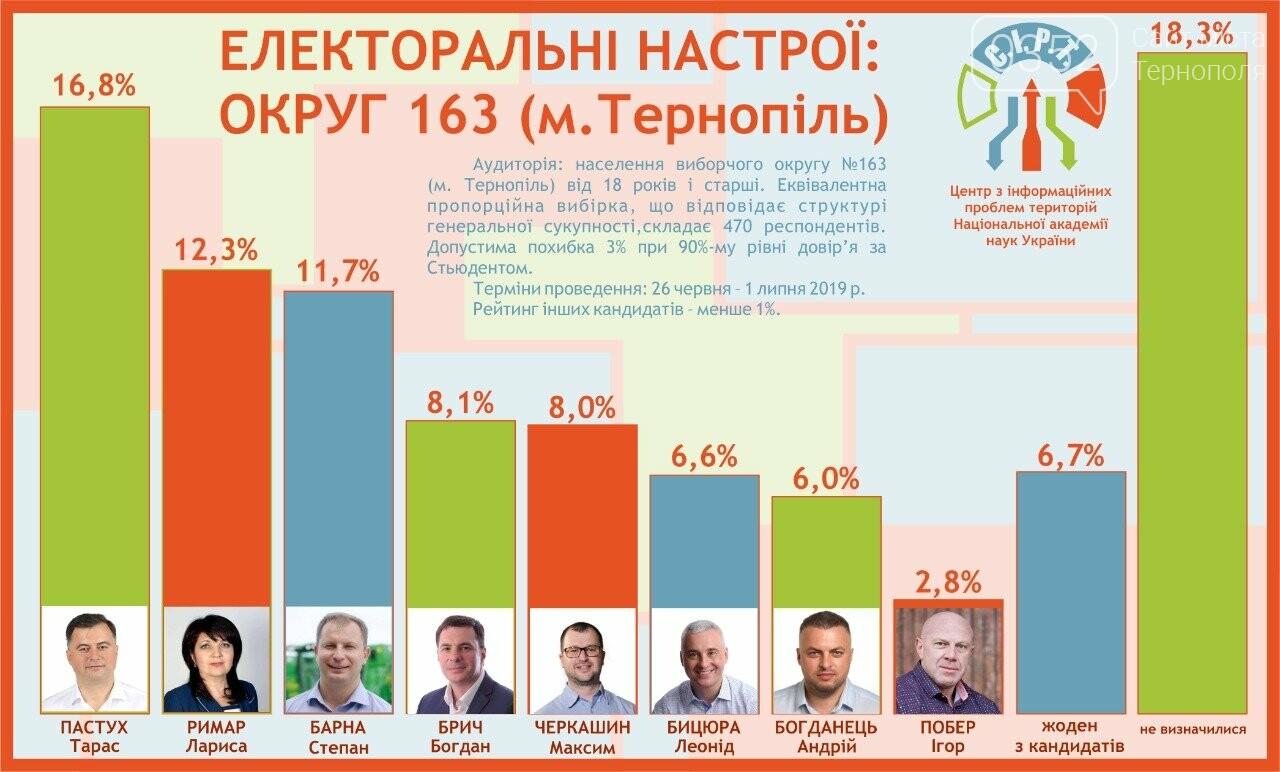 Хто з кандидатів в нардепи лідирує у Тернополі? Перший офіційний рейтинг, фото-2