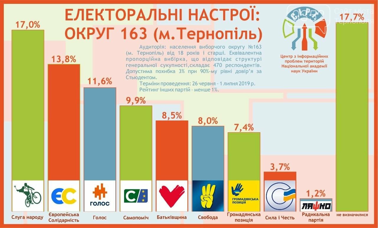 Хто з кандидатів в нардепи лідирує у Тернополі? Перший офіційний рейтинг, фото-1