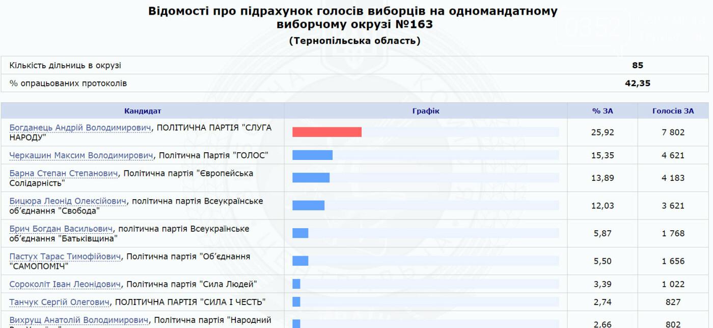 Визначилися найімовірніші переможці виборчих перегонів в мажоритарних округах Тернопільщини (Таблиці), фото-1