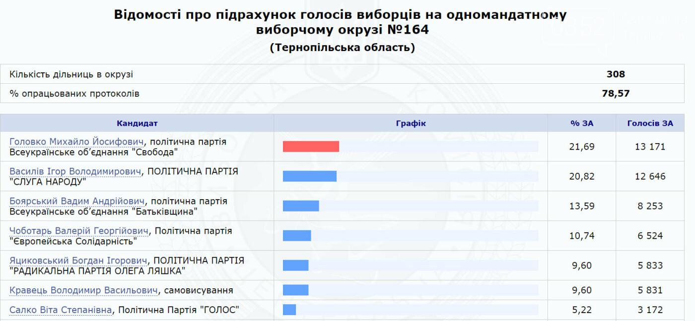 Визначилися найімовірніші переможці виборчих перегонів в мажоритарних округах Тернопільщини (Таблиці), фото-4