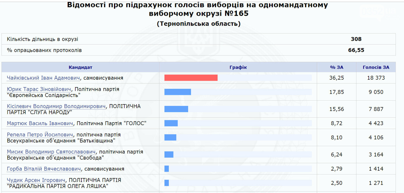 Визначилися найімовірніші переможці виборчих перегонів в мажоритарних округах Тернопільщини (Таблиці), фото-3