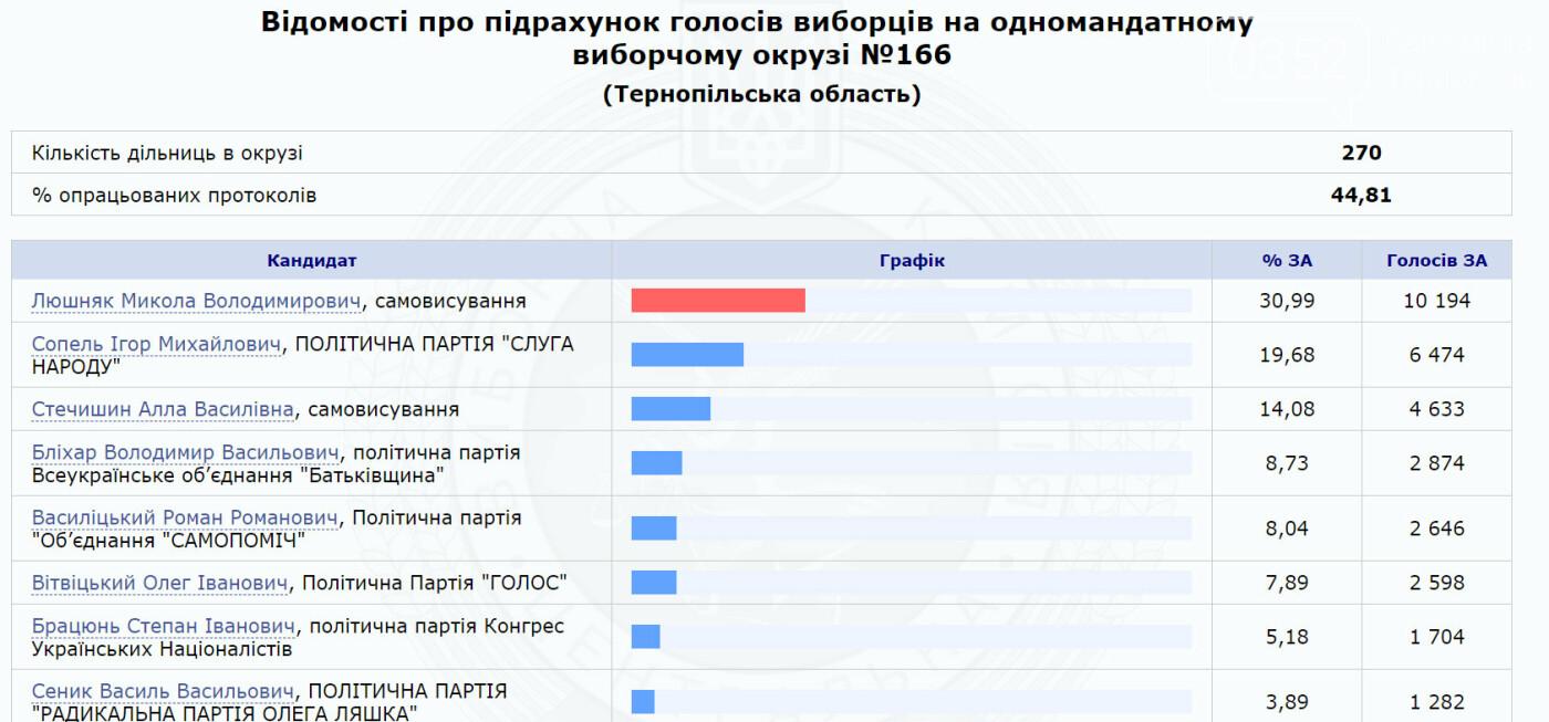 Визначилися найімовірніші переможці виборчих перегонів в мажоритарних округах Тернопільщини (Таблиці), фото-2