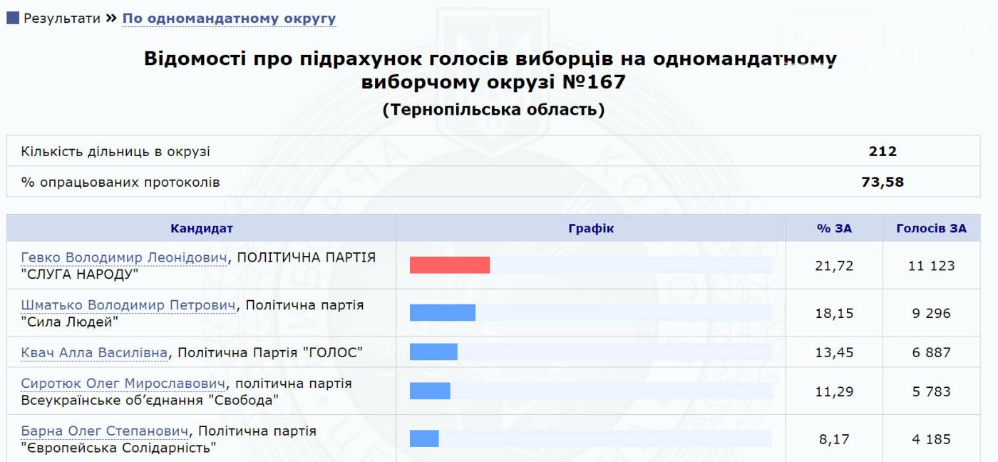 Визначилися найімовірніші переможці виборчих перегонів в мажоритарних округах Тернопільщини (Таблиці), фото-5