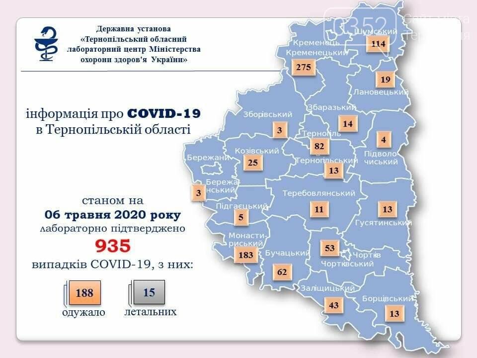 На Тернопільщині вже 935 випадків COVID-19, найбільше нових інфікованих – на Шумщині, фото-1