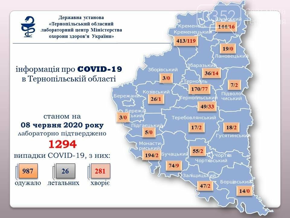 В області підтвердили ще 19 випадків коронавірусу, майже всі – з Тернополя та району, фото-1