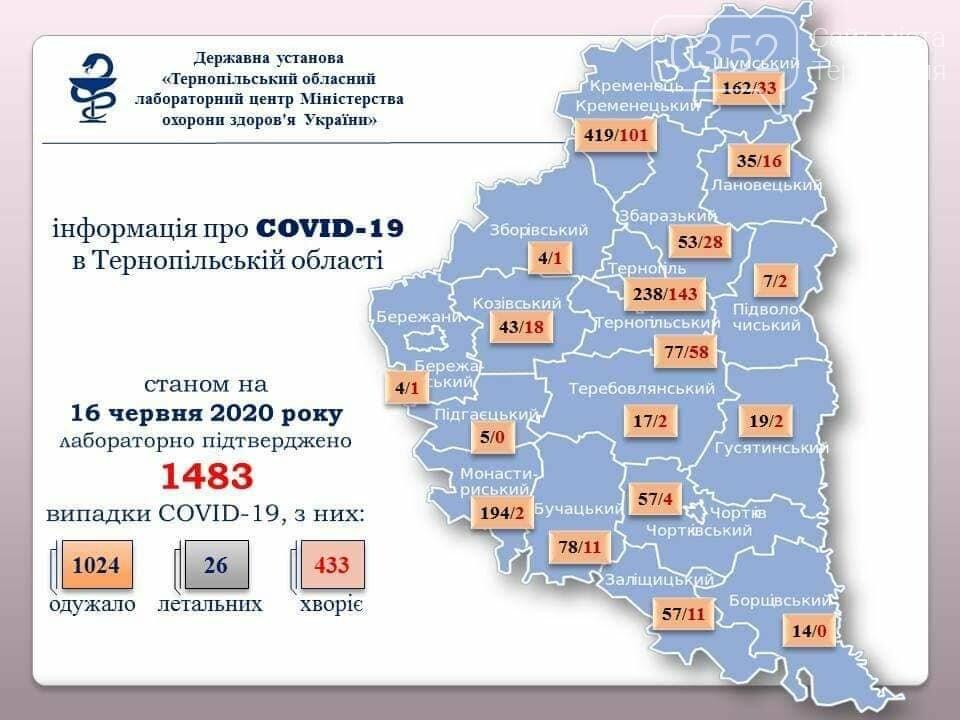 На Тернопільщині ще в 16 людей підтвердили коронавірус, фото-1