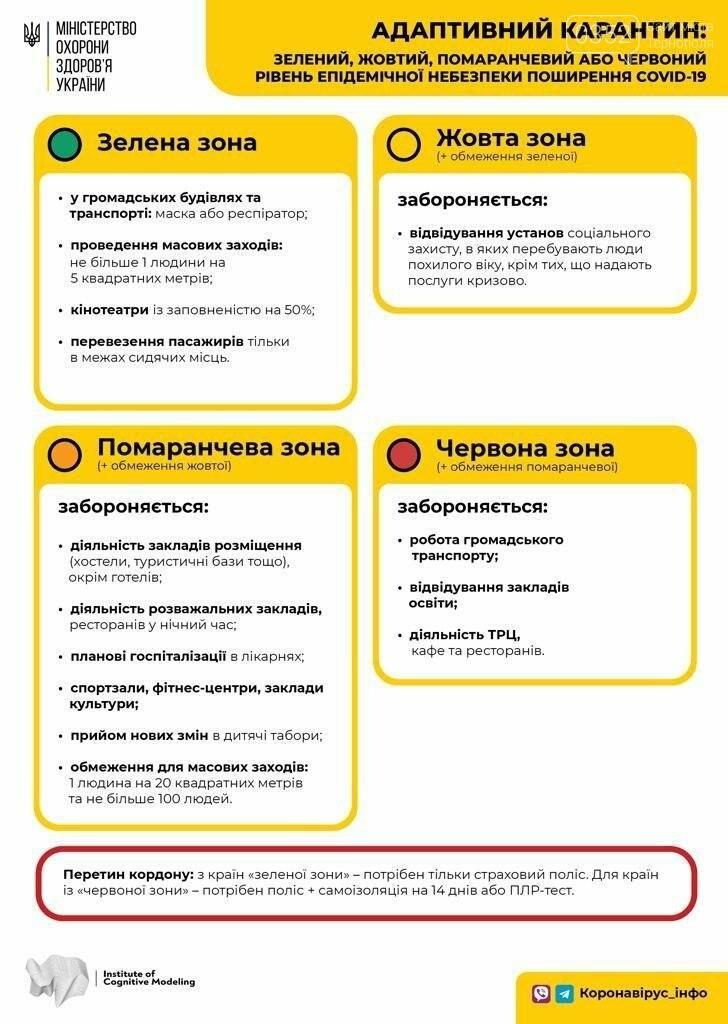 Тернопіль потрапив до червоної карантинної зони, частина області – до жовтої та помаранчевої: які обмеження тепер діють, фото-1