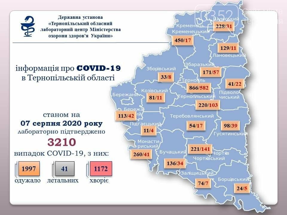 Найбільше нових випадків коронавірусу за минулу добу виявили у Тернополі та на Чортківщині, всіх разом – 35, фото-1