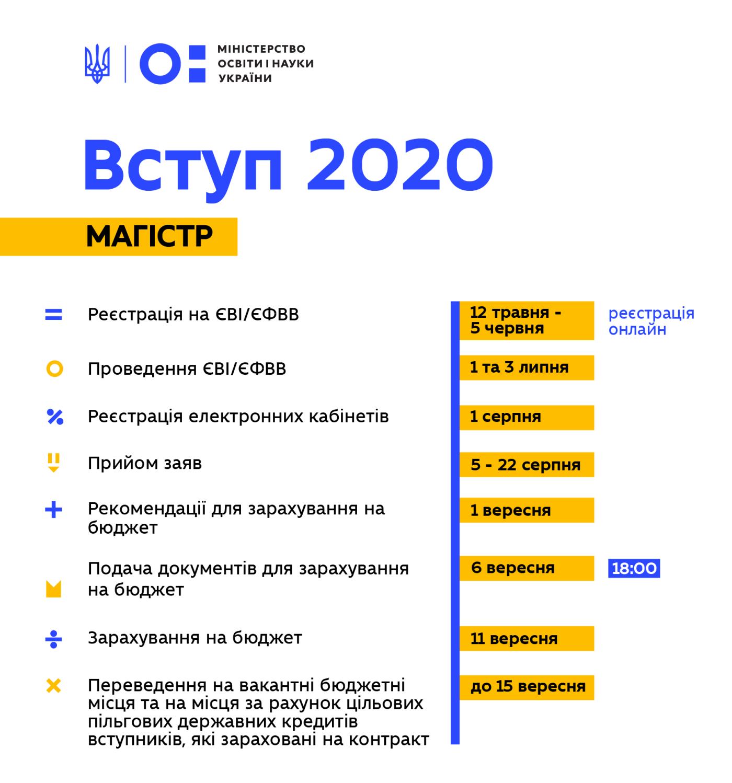 Терміни проведення Вступної кампанії-2020 та нові можливості подачі документів: МОН внесло зміни до умов прийому, фото-1