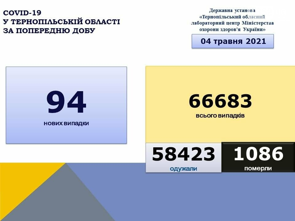 Коронавірус продовжує сіяти смерть на Тернопільщині: за минулу добу зафіксовано 7 летальних випадків, фото-1