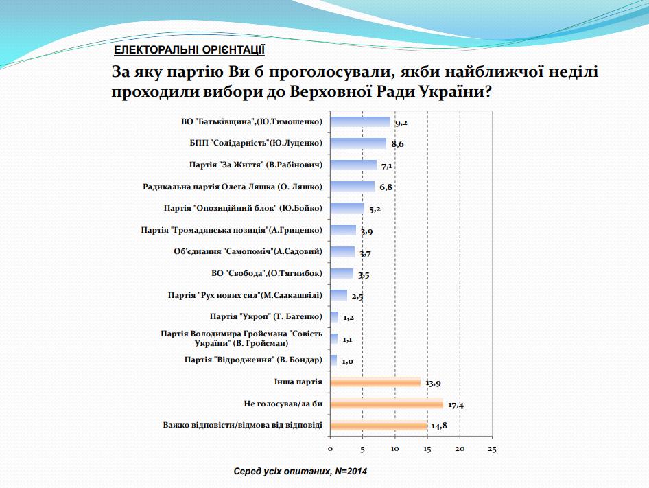 Соціологічна сенсація: Тимошенко пригальмувала, «ОППОБЛОК» ВПАВ, фото-1