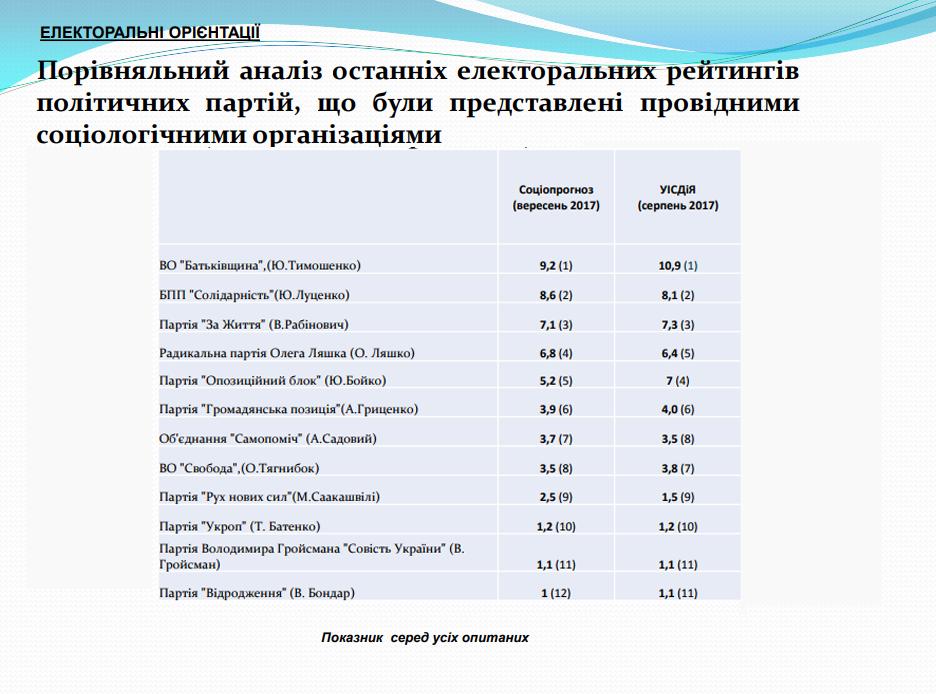 Соціологічна сенсація: Тимошенко пригальмувала, «ОППОБЛОК» ВПАВ, фото-2