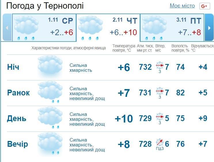 На 2 листопада синоптики прогнозують суттєве потепління: до +16, фото-1