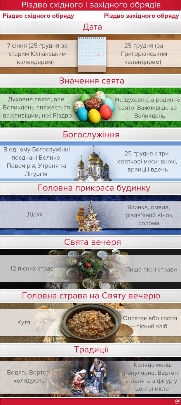 Чим відрізняється католицьке Різдво від православного: цікаві факти, фото-5