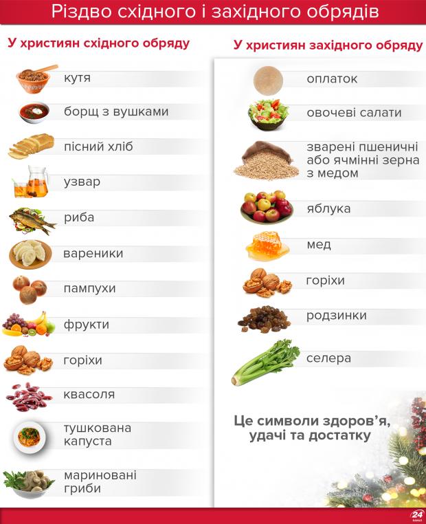 Чим відрізняється католицьке Різдво від православного: цікаві факти, фото-4