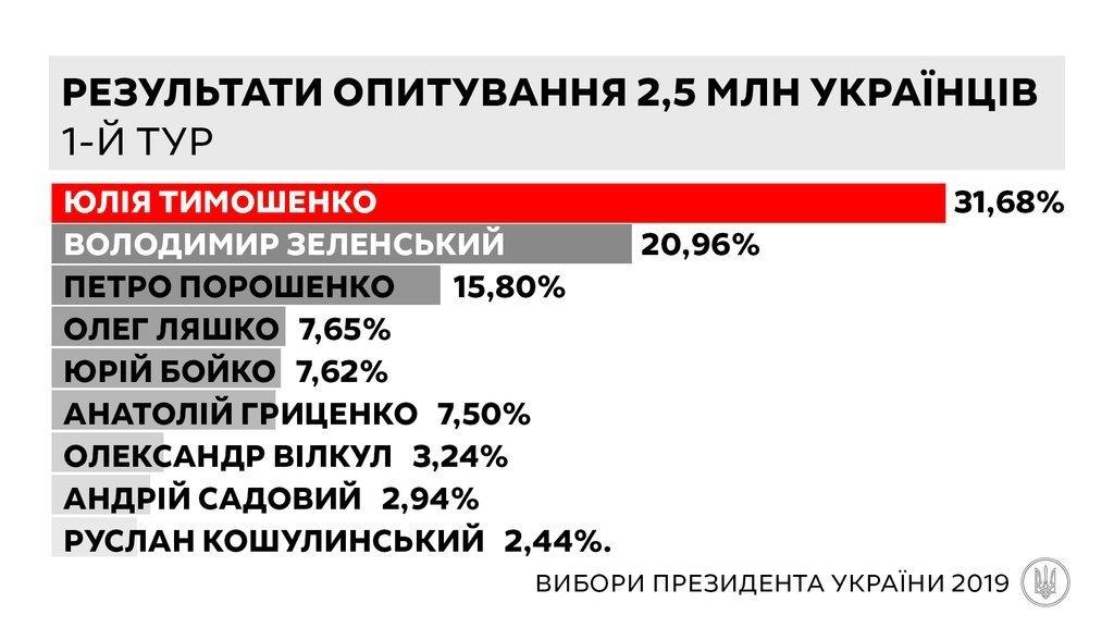 """Юлія Тимошенко може перемогти на виборах президента, – дані анкетування 2,5 млн українців """"Батьківщиною"""", фото-1"""