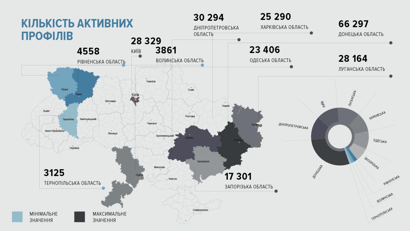 """З'ясувалося, скільки тернополян ще користуються заблокованою соцмережею """"Вконтакті"""", фото-1"""