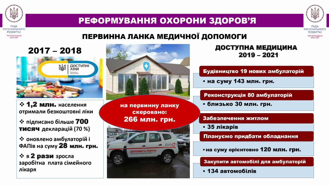 Близько 550 млн. грн – в систему охорони здоров'я Тернопільщини (відео), фото-2