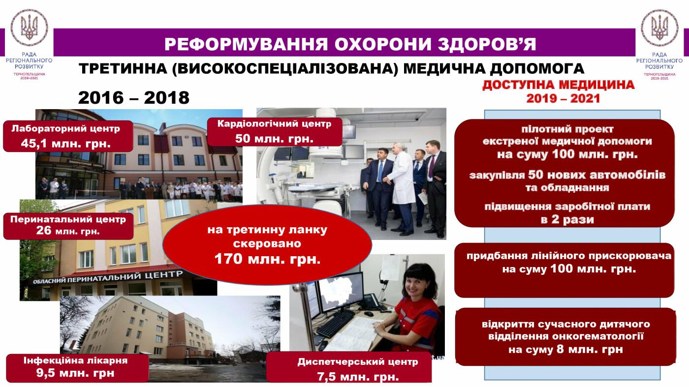 Близько 550 млн. грн – в систему охорони здоров'я Тернопільщини (відео), фото-3