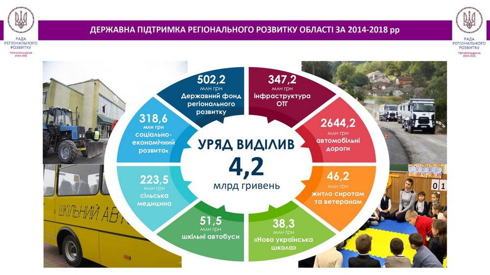Степан Барна про чотири роки перебування на посаді: За підтримки держави в області вдалося реалізувати понад півтори тисячі проектів  , фото-4