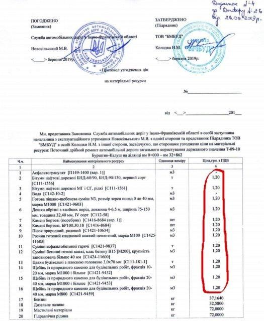 Скандальна фірма з Тернополя для перемоги на тендері знизила ціну ремонту доріг втроє і тепер має поставити чавунні люки по 1,2 грн (ФОТО), фото-1