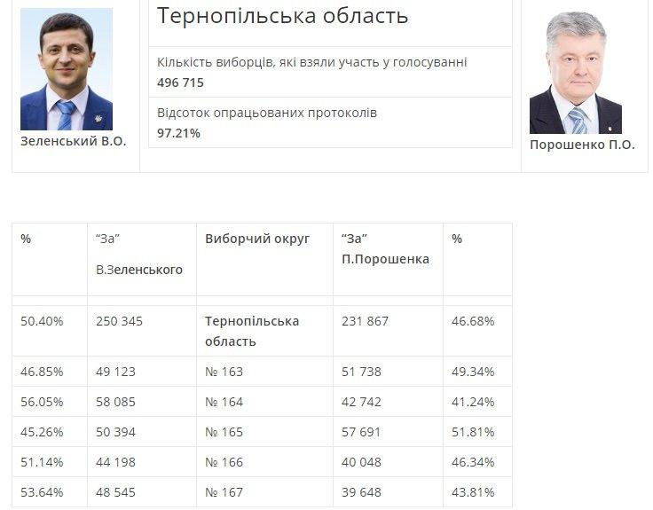 Як проголосувала Тернопільщина: різниця між кандидатами всього в кілька відсотків, фото-1