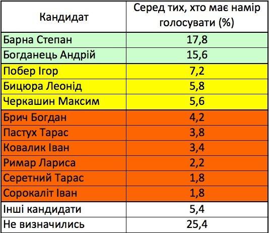 На виборах до Парламенту від Тернополя лідирує Степан Барна, – соцопитування, фото-1