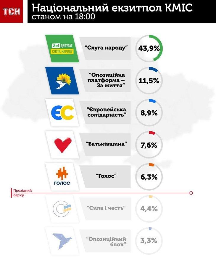 Які партії проходять у Верховну Раду: Національний екзит-пол, фото-1