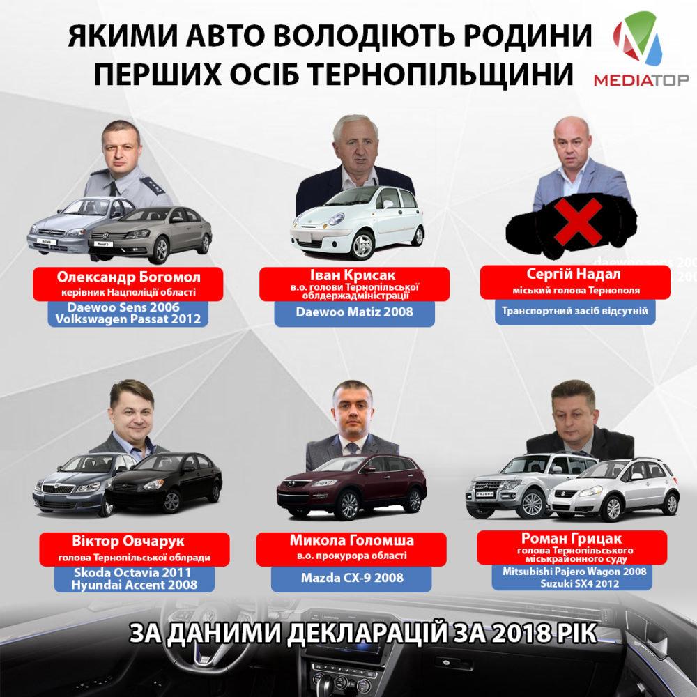 Які  автомобілі мають у власності  родини перших осіб Тернопільщини? (СПИСОК), фото-1