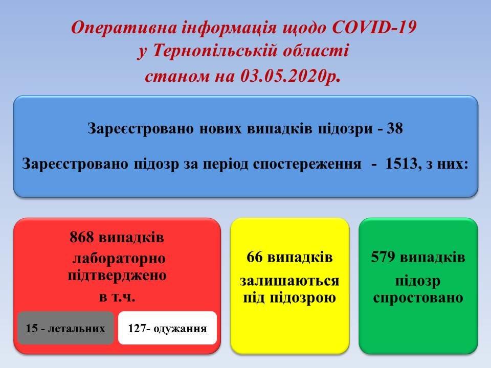 На Тернопільщині підтверджено вже 868 випадків коронавірусу, фото-1