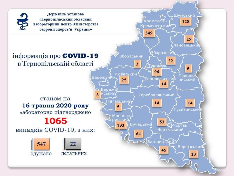 На Тернопільщині зафіксовано 1065 випадків коронавірусу, фото-1