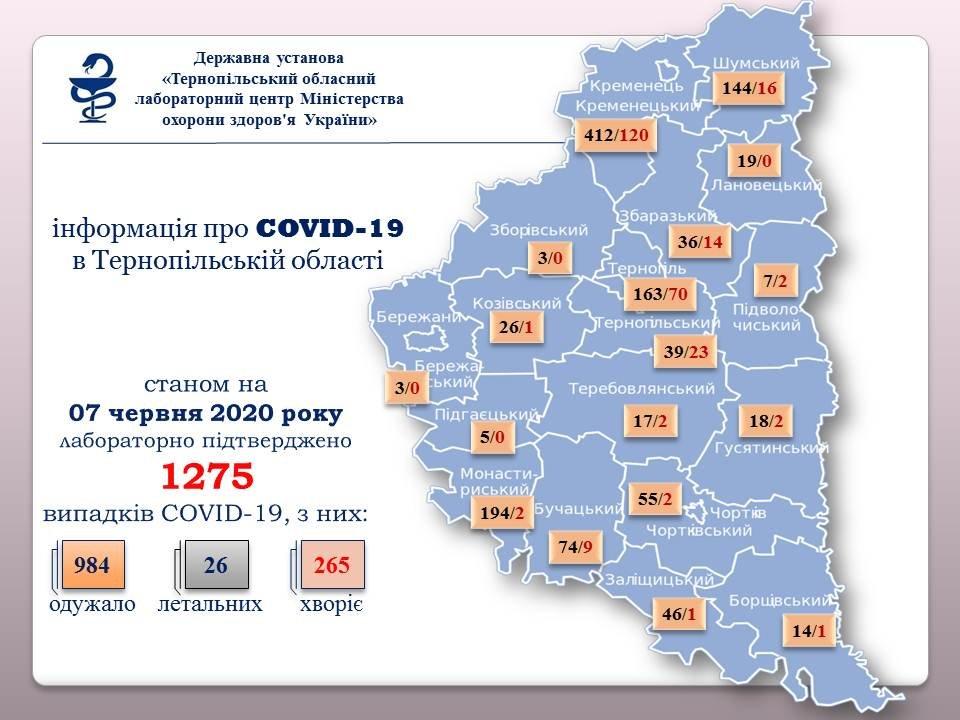 На Тернопільщині зафіксовано 20 нових випадків коронавірусу, фото-1