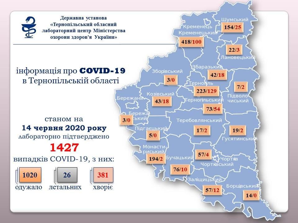 На Тернопільщині зафіксовано 23 випадки коронавірусу: 14 із них - у обласному центрі, фото-1
