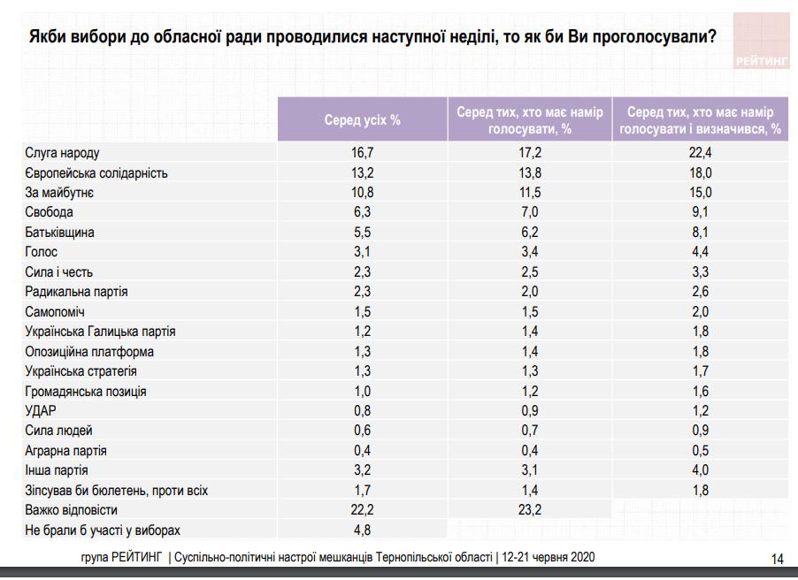 Соціологічна група «Рейтинг»: на виборах до Тернопільської облради лідирують три партії, фото-1