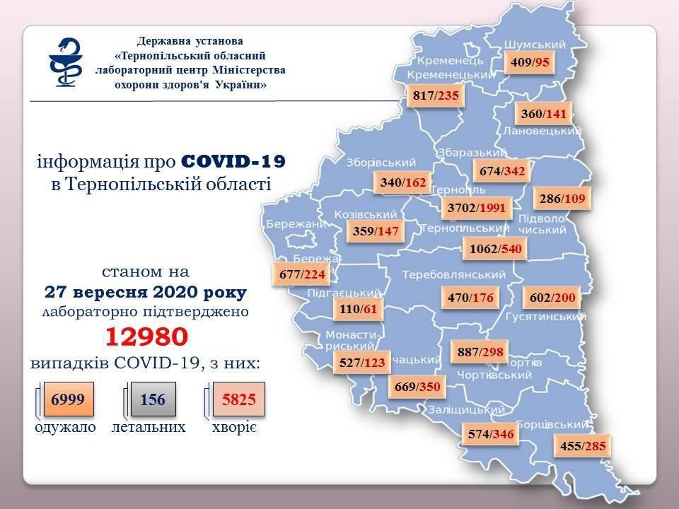 На Тернопільщині виявлено 123 випадки коронавірусу: за добу - відразу четверо смертей, фото-1