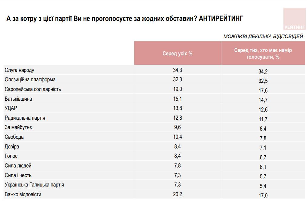 Соціогрупа «Рейтинг»: у Тернополі визначилися лідери на виборах до Тернопільської облради , фото-1