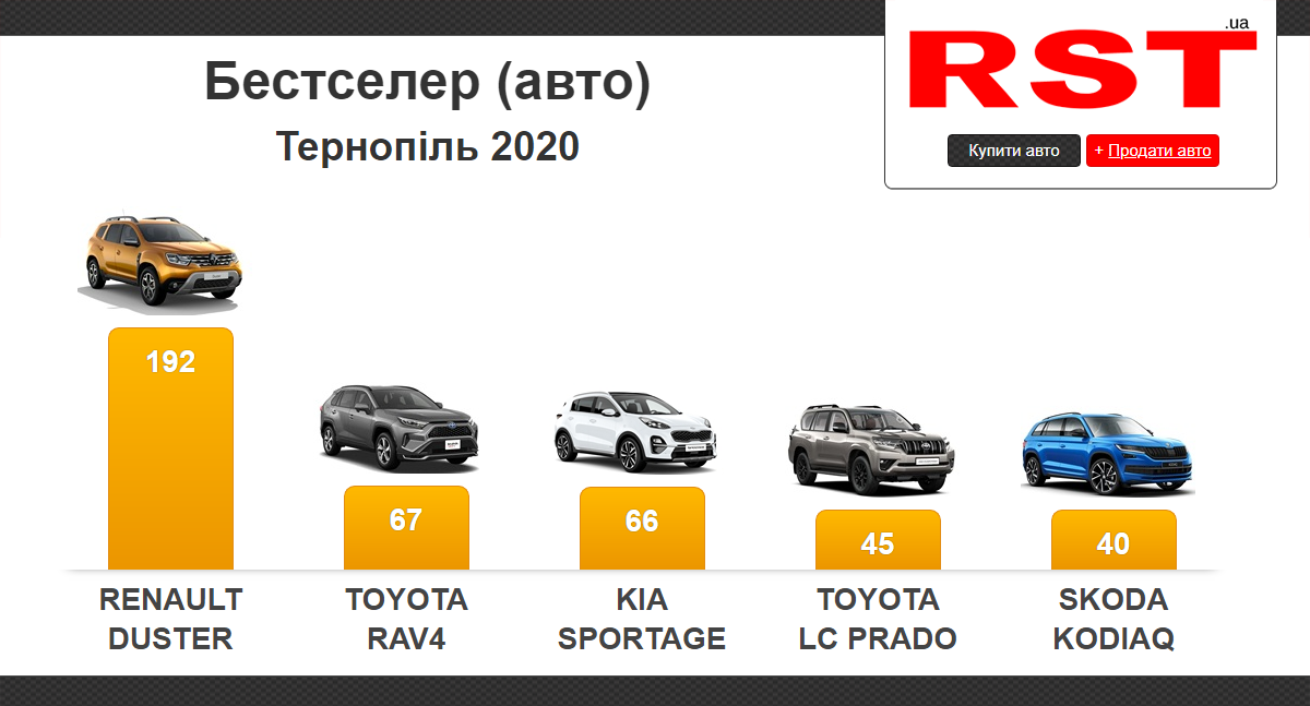 Тернополяни за рік витратили на нові авто понад 28 млн доларів, фото-1