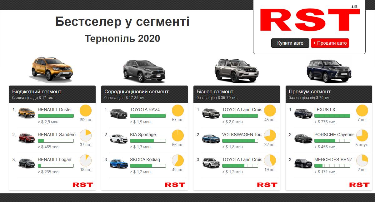 Тернополяни за рік витратили на нові авто понад 28 млн доларів, фото-2