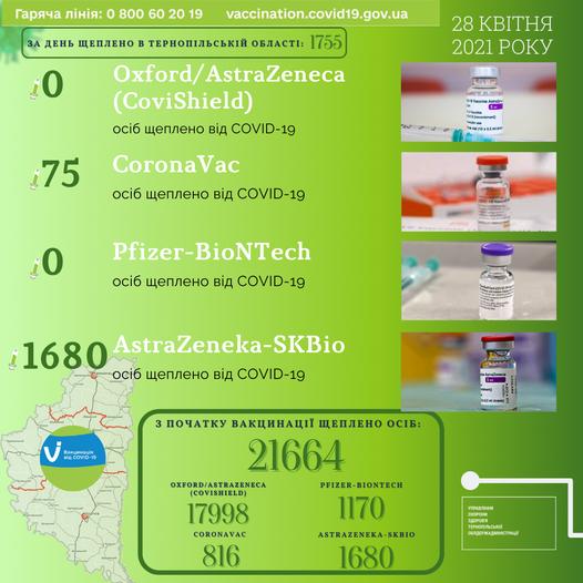 На Тернопільщині за добу вакцинували від коронавірусу рекордну кількість людей, фото-1