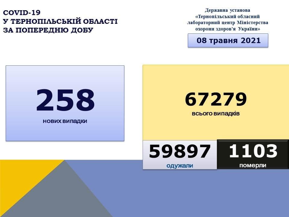 Зафіксовано нові летальні випадки: через коронавірус на Тернопільщині знову померли люди, фото-1